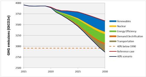Total EU28 emissions (2005-2050)