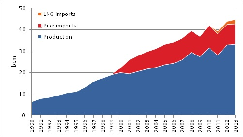 Natural gas production, pipe and LNG imports in Thailand