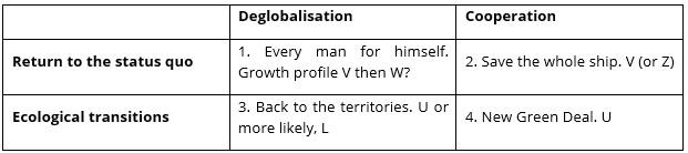 Scenarios typology