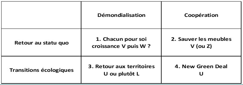 Typologie des scénarios