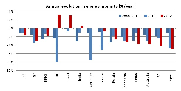 Annual evolution in energy intensity (%/year)