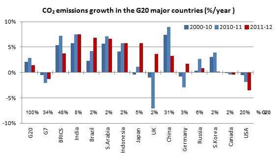 CO2 emissions growth in the G20 major countries (%/year )