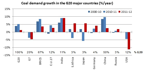 Coal demand growth in the G20 major countries (%/year)