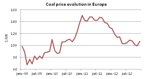 Coal price evolution in Europe