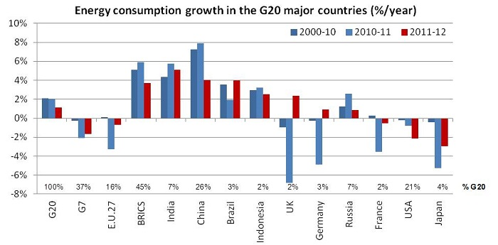 Energy consumption growth in the G20 major countries (%/year)