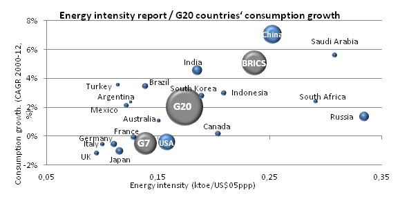 Energy intensity report / G20 countries'' consumption growth
