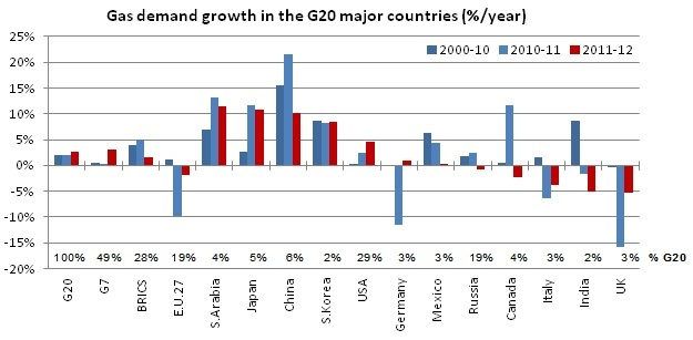 Gas demand growth in the G20 major countries (%/year)
