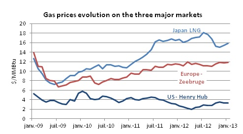 Gas prices evolution on the three major markets