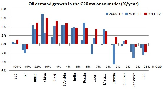 Oil demand growth in the G20 major countries (%/year)