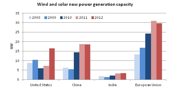 Wind and solar new power generation capacity
