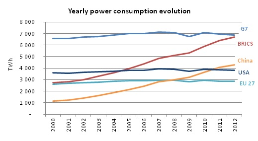 Yearly power consumption evolution