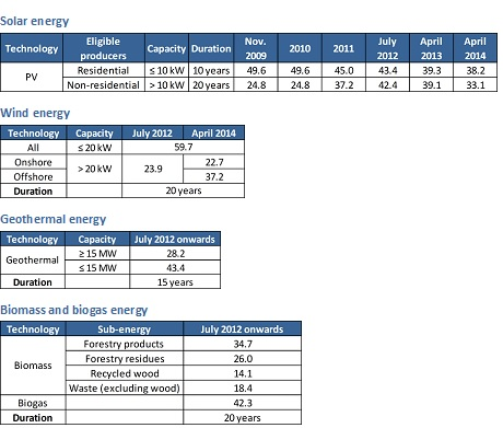 Feed-in tariffs for renewable energy sources in Japan (US$c/kWh)