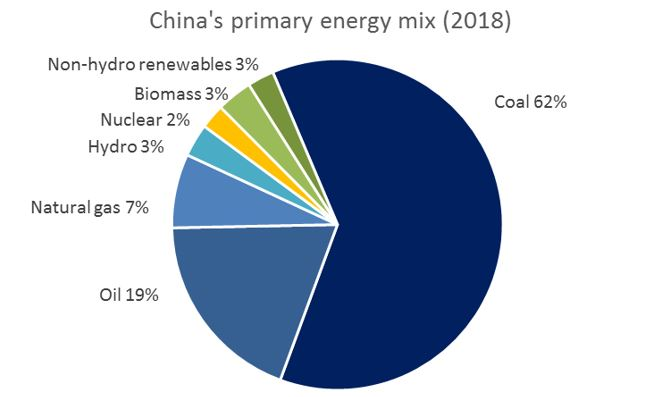 China's strategy in Africa | Africa energy supplies & China energy  securisation