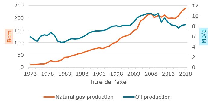 Evolution of the production of oil and gas in Africa