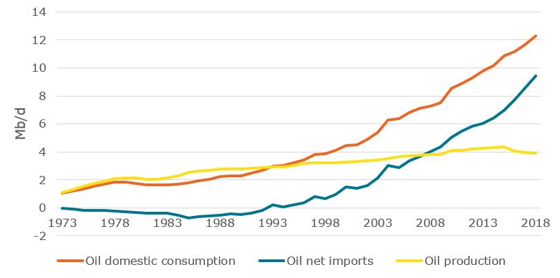 Production and consumption of crude oil in China