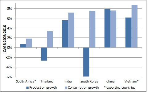 Average annual growth in coal and lignite production and consumption (2005-2010) in selected countries