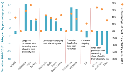 Significant Gains in the West Almost Entirely Offset by Increasing Coal in Other Countries