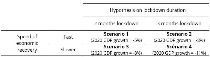 Covid 19 GDP shock scenarios