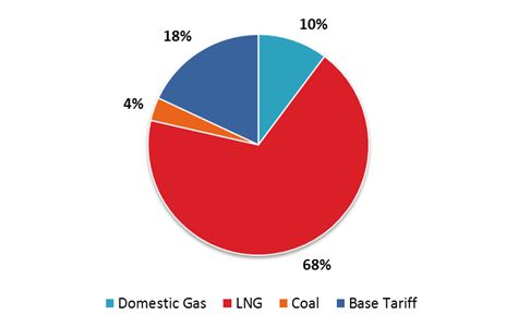 Components of electricity tariff revision in January 2014