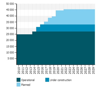 Projected Power Plant Capacity in Malaysia by 2030