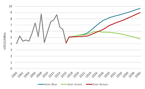 Europe gas prices trends since 2000
