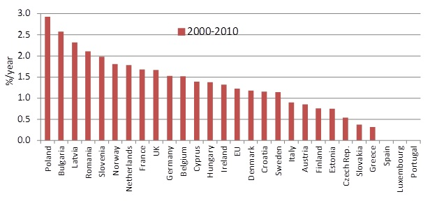 Energy efficiency trends in EU countries (2000-2010)