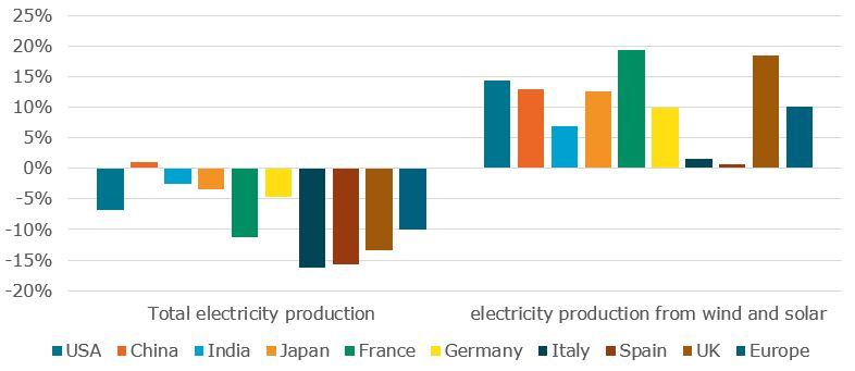 Estimated evolution of total and wind+solar power generation in major G20 countries in 2020