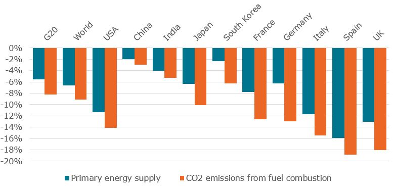 Estimated world primary energy supply and energy-related CO2 emissions variations in 2020