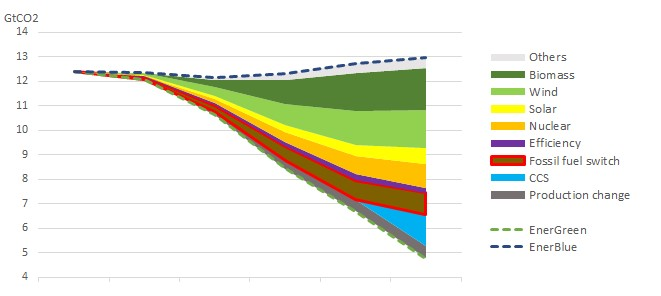 Power sector emissions