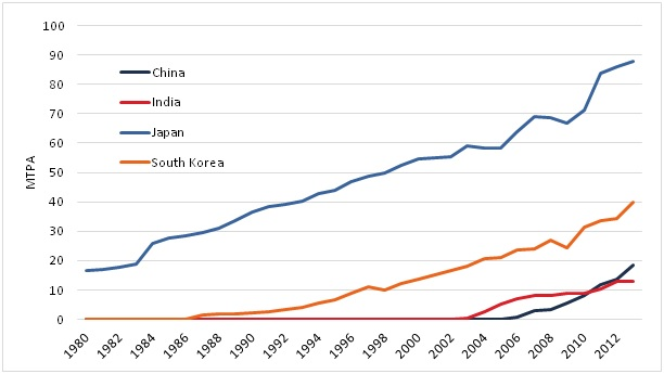 LNG imports for China, India, Japan and South Korea from 1980 to 2013