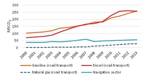 CO2 emissions in transport in China