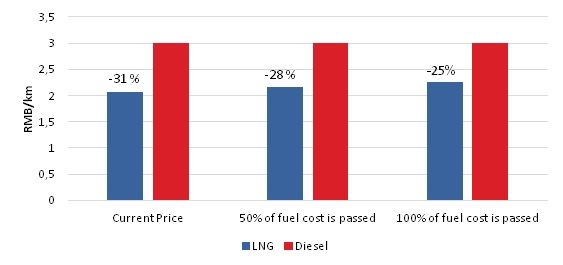 Effect of increase in gas price on fuel cost per km