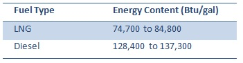 Energy Content of LNG and Diesel