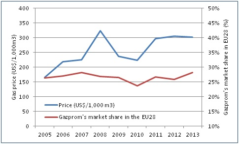 Gas prices evolution at German borders since 2005 and Gazprom''s market share in the EU28