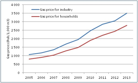 Regulated gas prices evolution in Russia since 2005