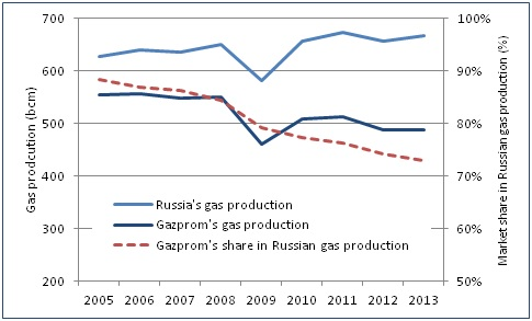 Russian gas production and Gazprom's market share