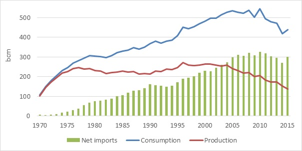 EU: same level of net imports in 2015 as in 2005