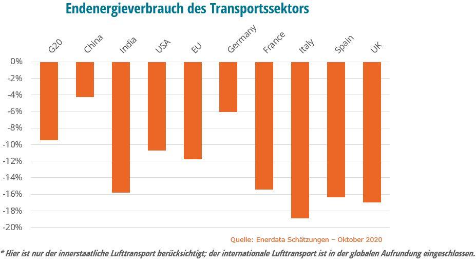 Endenergieverbrauch des Transportssektors