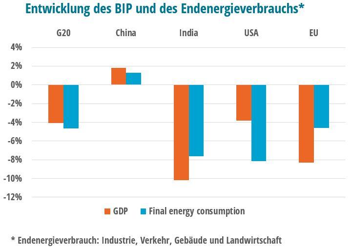 Entwicklung des BIP und des Endenergieverbrauchs
