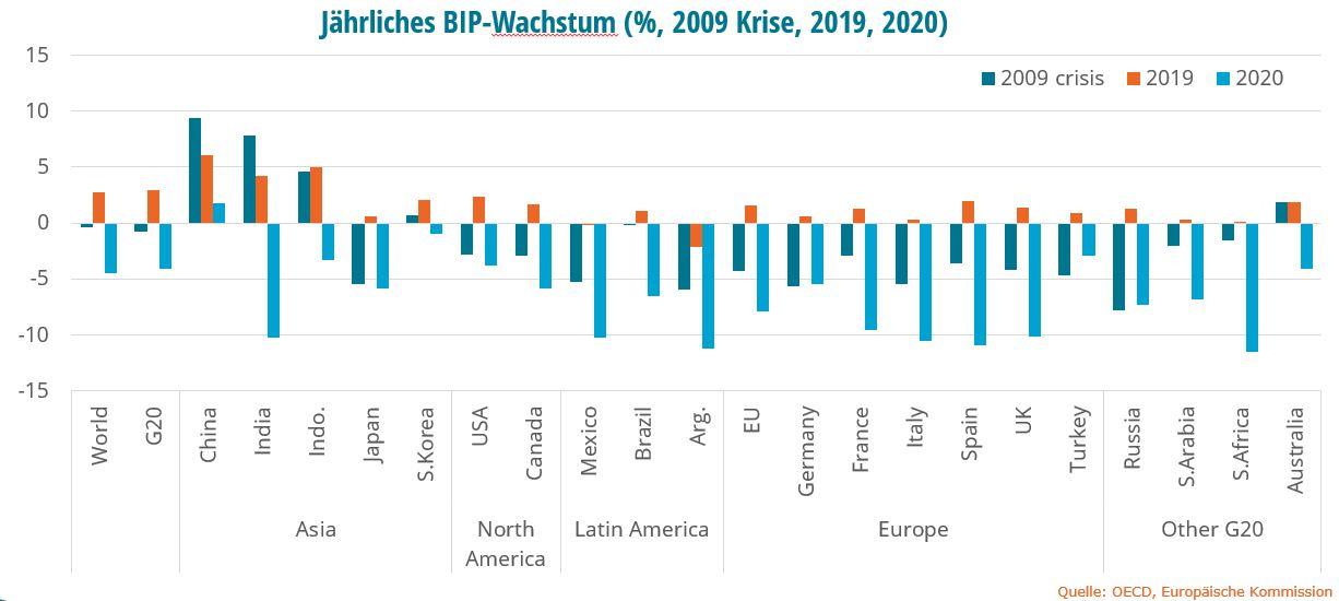Jährliches BIP-Wachstum