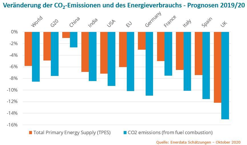 Veränderung der CO2-Emissionen und des Energieverbrauchs