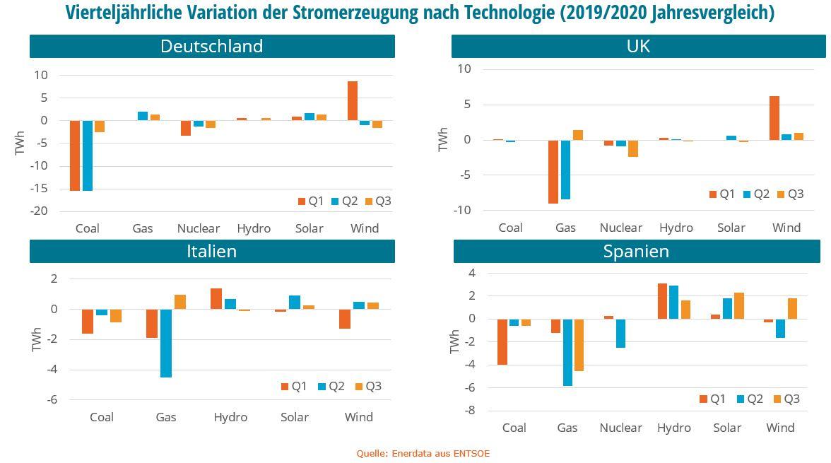 Vierteljährliche Variation der Stromerzeugung nach Technologie