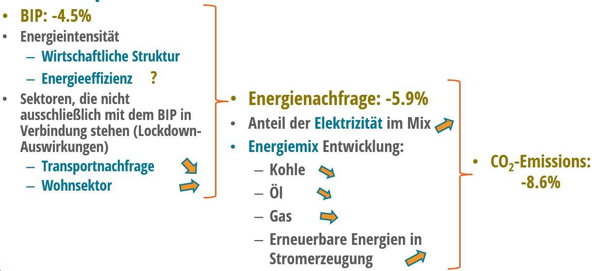 Von der Entwicklung des BIP zu den CO2 -Emissionen: die Hauptfaktoren