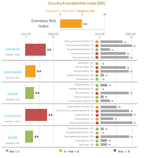 Enerdata Risk Index