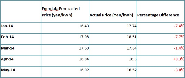Comparison of Enerdata model forecast and actual electricity prices (Jan 14 – May 14)