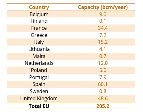 EU regasification capacities in 2018