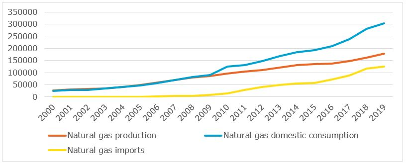 Evolution natural gas production and consumption in China, 2000-2019