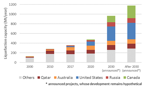 Existing and planned LNG production capacities