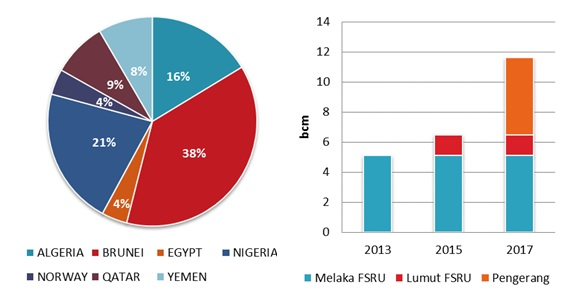 Malaysia LNG imports by source and regasification capacity