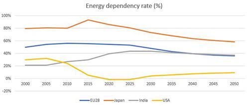 energy dependency